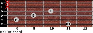 B(b5)/D# for guitar on frets 11, 8, 9, 10, x, x