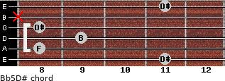 B(b5)/D# for guitar on frets 11, 8, 9, 8, x, 11