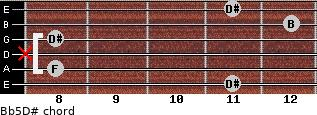 B(b5)/D# for guitar on frets 11, 8, x, 8, 12, 11