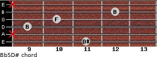 B(b5)/D# for guitar on frets 11, x, 9, 10, 12, x