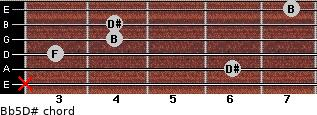 B(b5)/D# for guitar on frets x, 6, 3, 4, 4, 7