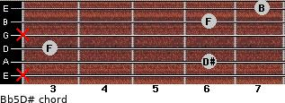 B(b5)/D# for guitar on frets x, 6, 3, x, 6, 7