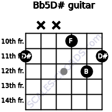 B(b5)/D# for guitar on frets 11, x, x, 10, 12, 11
