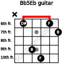 B(b5)/Eb for guitar on frets x, 6, 9, 10, 6, 7