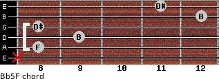 B(b5)/F for guitar on frets x, 8, 9, 8, 12, 11