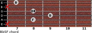 B(b5)/F for guitar on frets x, 8, 9, 8, x, 7