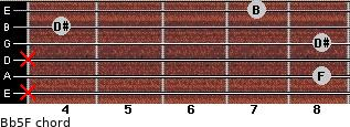 B(b5)/F for guitar on frets x, 8, x, 8, 4, 7