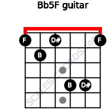 B(b5)/F for guitar on frets 1, 2, 1, 4, 4, 1