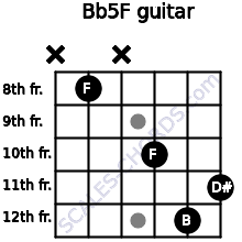 B(b5)/F for guitar on frets x, 8, x, 10, 12, 11