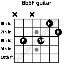B(b5)/F for guitar on frets x, 8, x, 8, 6, 7