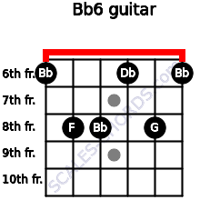 Bb-6 for guitar on frets 6, 8, 8, 6, 8, 6