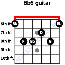 Bb6 for guitar on frets 6, 8, 8, 7, 8, 6