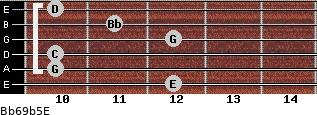 Bb6/9b5/E for guitar on frets 12, 10, 10, 12, 11, 10