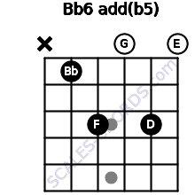 Bb6add(b5) guitar chord