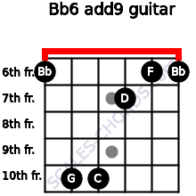 Bb6(add9) for guitar on frets 6, 10, 10, 7, 6, 6