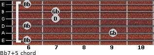 Bb7(+5) for guitar on frets 6, 9, 6, 7, 7, 6