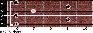Bb7(+5) for guitar on frets 6, 9, 6, 7, 9, 6
