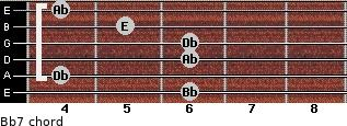 Bbº7 for guitar on frets 6, 4, 6, 6, 5, 4