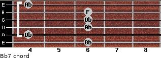 Bb-7 for guitar on frets 6, 4, 6, 6, 6, 4