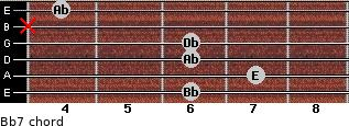 Bbº7 for guitar on frets 6, 7, 6, 6, x, 4
