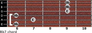 Bbº7 for guitar on frets 6, 7, 6, 9, 9, 9