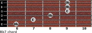 Bbº7 for guitar on frets 6, 7, 8, 9, 9, 9
