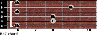 Bb-7 for guitar on frets 6, 8, 8, 6, 9, 6
