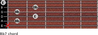 Bbº7 for guitar on frets x, 1, 2, 1, 2, 0