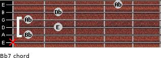 Bbº7 for guitar on frets x, 1, 2, 1, 2, 4