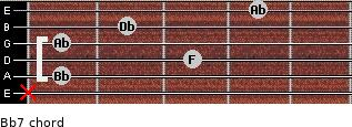 Bb-7 for guitar on frets x, 1, 3, 1, 2, 4