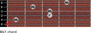 Bb-7 for guitar on frets x, 1, 3, 3, 2, 4