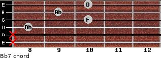 Bb7 for guitar on frets x, x, 8, 10, 9, 10