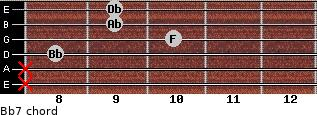 Bb-7 for guitar on frets x, x, 8, 10, 9, 9