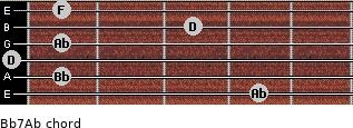 Bb7/Ab for guitar on frets 4, 1, 0, 1, 3, 1