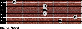 Bb7/Ab for guitar on frets 4, 5, 3, 3, 3, 1