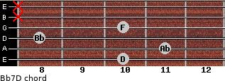 Bb7/D for guitar on frets 10, 11, 8, 10, x, x