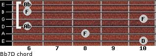 Bb7/D for guitar on frets 10, 8, 6, 10, 6, 6