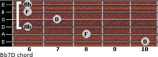 Bb7/D for guitar on frets 10, 8, 6, 7, 6, 6
