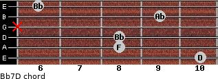 Bb7/D for guitar on frets 10, 8, 8, x, 9, 6
