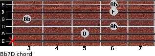 Bb7/D for guitar on frets x, 5, 6, 3, 6, 6