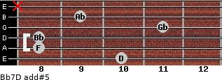 Bb7/D add(#5) guitar chord