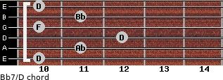 Bb7/D for guitar on frets 10, 11, 12, 10, 11, 10