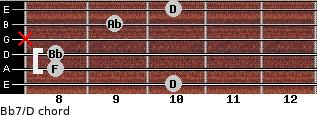 Bb7/D for guitar on frets 10, 8, 8, x, 9, 10
