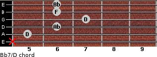Bb7/D for guitar on frets x, 5, 6, 7, 6, 6