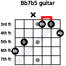 Bb7b5 for guitar on frets 6, 5, x, 3, 3, 4