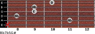 Bb7b5/G# for guitar on frets x, 11, 8, 9, 9, 10
