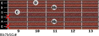 Bb7b5/G# for guitar on frets x, 11, x, 9, 11, 10