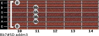 Bb7#5/D add(m3) guitar chord