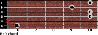 Bb9 for guitar on frets 6, x, 10, 10, 9, 10
