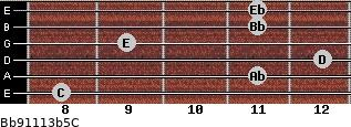 Bb9/11/13b5/C for guitar on frets 8, 11, 12, 9, 11, 11
